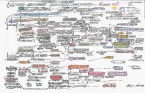 Gran mapa mental de les matemàtiques