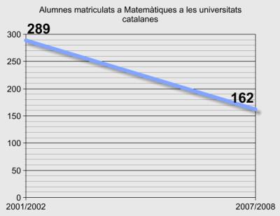 Alumnes matriculats a Matemàtiques a les universitats catalanes