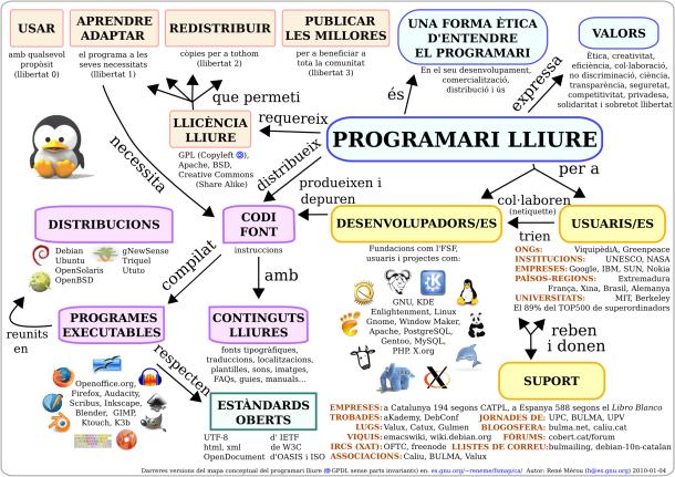 Mapa conceptual del programari lliure