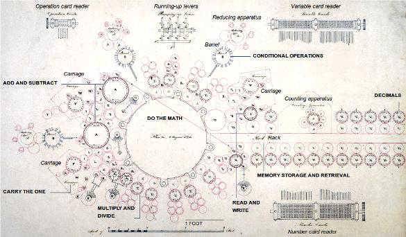 Plànols de la màquina analítica de Charles Babbage