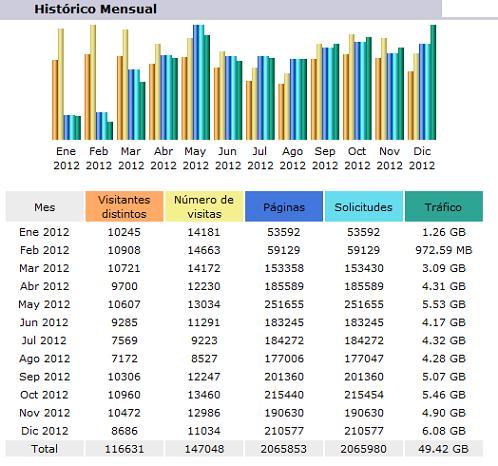 Estadístiques de consulta de Documat durant el 2012