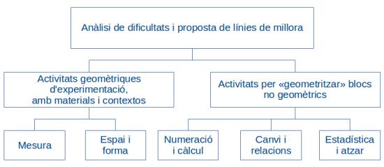 Diagrama: anàlisi i propostes