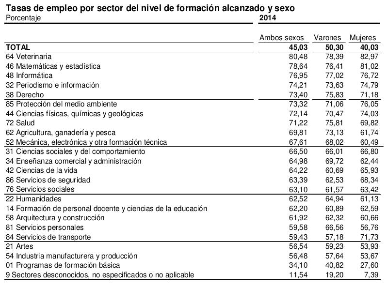 Taxa d'ocupació per nivell de formació i sexe