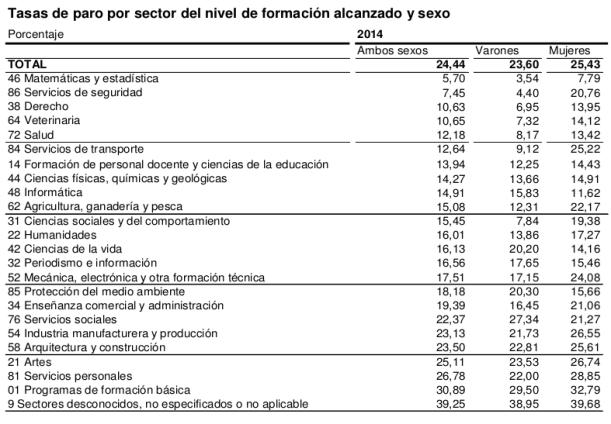 Taxa d'atur per nivell de formació i sexe