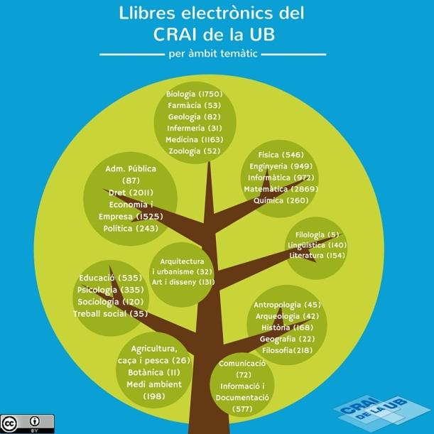 Llibres electrònics del CRAI de la UB