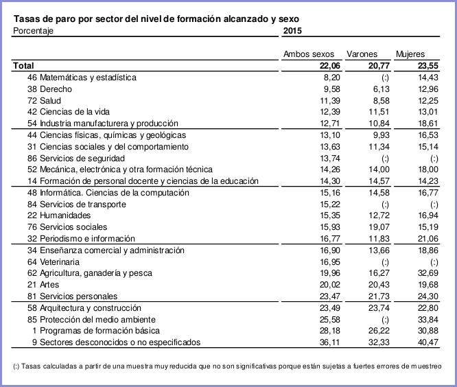 Taxa d'atur per sector de nivell de formació assolit
