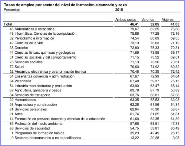 Taxa d'ocupació per sector de formació assolit