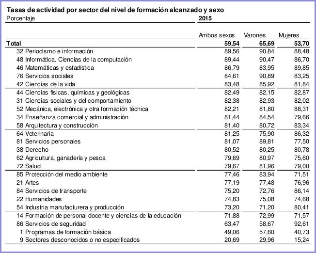 Taxa d'activitat per sector del nivell de formació assolit