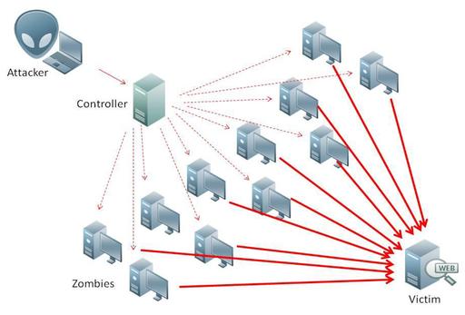 Atac de denegació de servei o DDoS