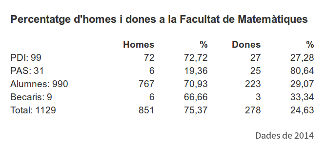 Dades de la Facultat de Matemàtiques, per gèner (2014)