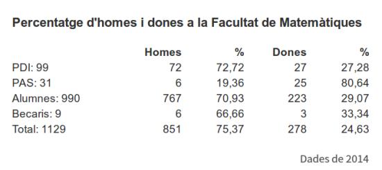 Dades de la Facultat de Matemàtiques, per gènere (2014)