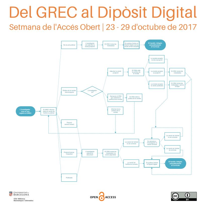 Del GREC al Dipòsit Digital