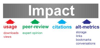 4 maneres de mesurar l'impacte