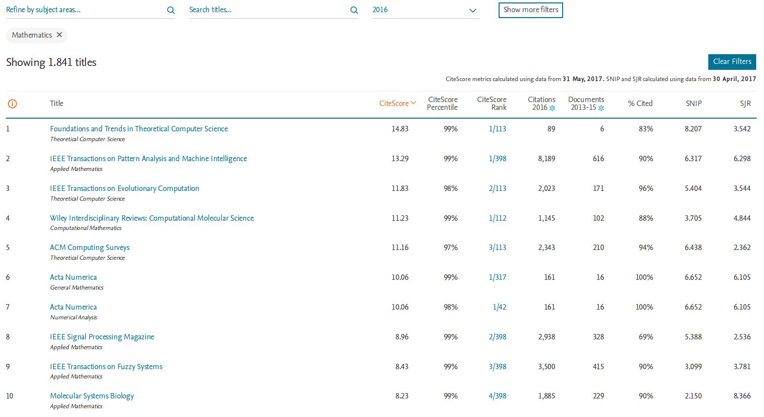 CiteScore Metrics