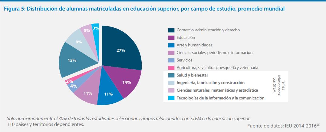 Distribució d'alumnes matriculades en educació superior